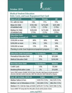 Medical Student Education: Debt, Costs, and Loan Repayment Fact Card 2019 (PDF)