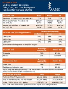 Medical Student Education: Debt, Costs, and Loan Repayment Fact Card for the Class of 2020 (PDF)
